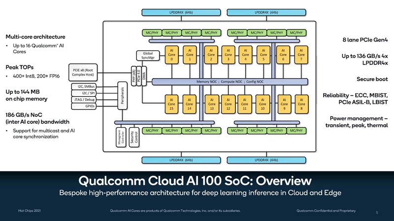 HC33 Qualcomm Cloud AI 100 SoC Overview
