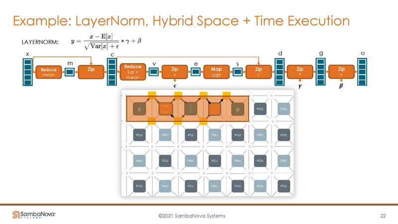 HC33 SambaNova SN10 RDU Add Hybrid Space And Time Execution