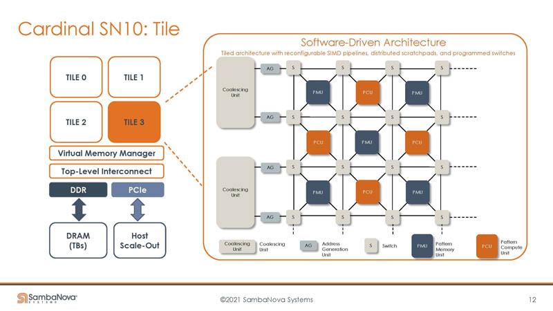HC33 SambaNova SN10 RDU Chip Overview Tile