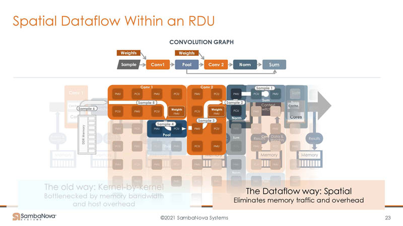 HC33 SambaNova SN10 RDU Data Flow Instead Of Kernel By Kernel