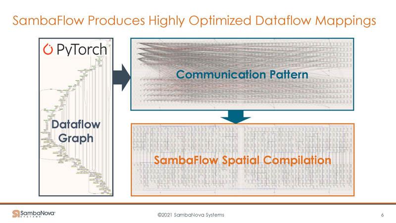 HC33 SambaNova SN10 RDU Dataflow Mappings