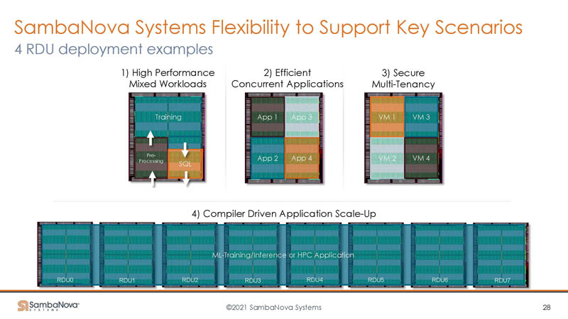 HC33 SambaNova SN10 RDU Flexibility 4 RDU