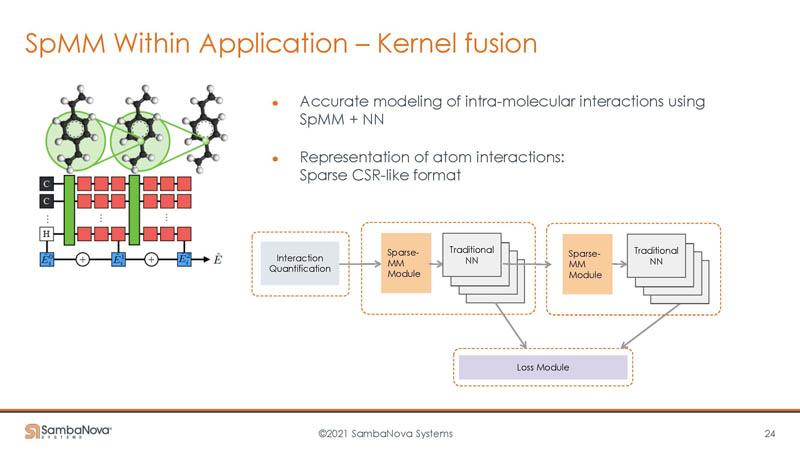 HC33 SambaNova SN10 RDU Kernel Fusion