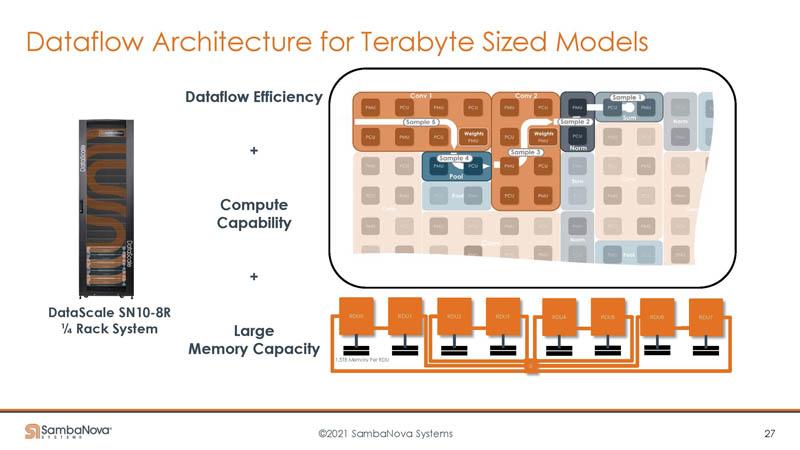 HC33 SambaNova SN10 RDU Large Memory Capacity