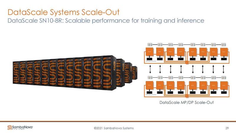 HC33 SambaNova SN10 RDU Scale Out