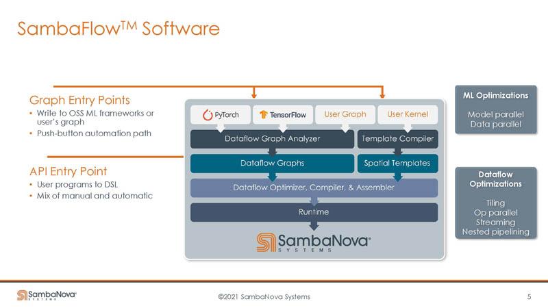 HC33 SambaNova SN10 RDU Software