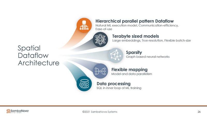 HC33 SambaNova SN10 RDU Spacial Dataflow Architecture