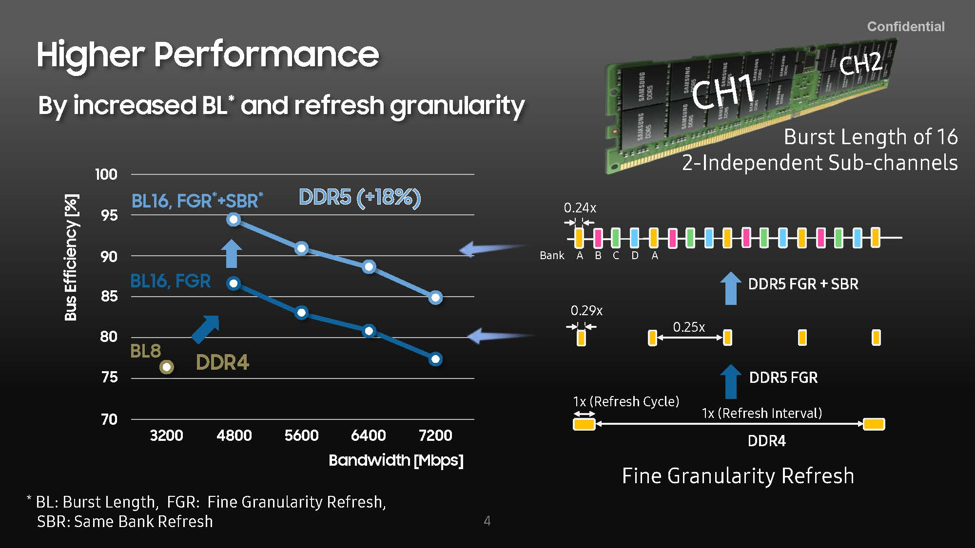 HC33 Samsung DDR5 Higher Performance BL FGR SBR