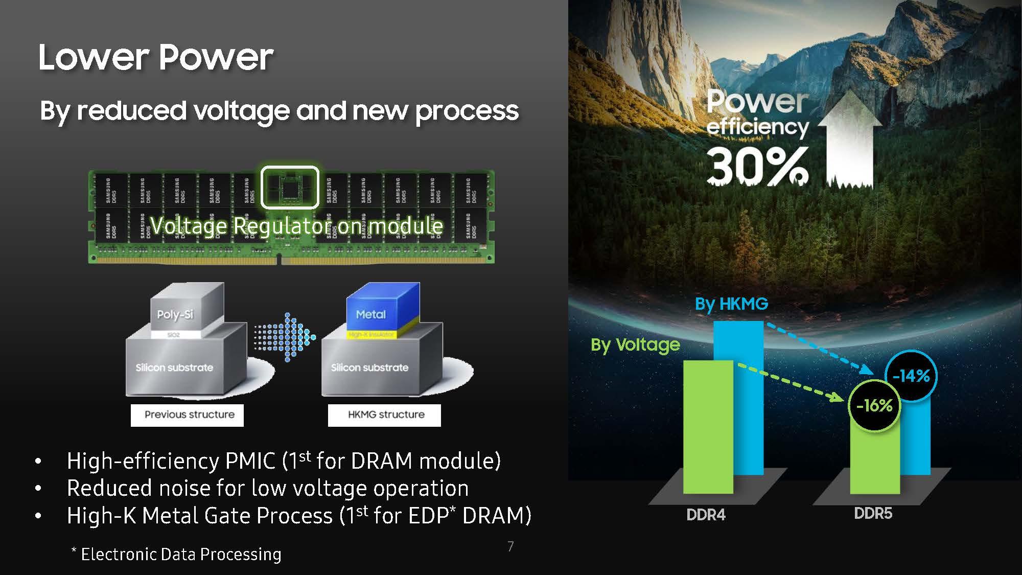 HC33 Samsung DDR5 Lower Power