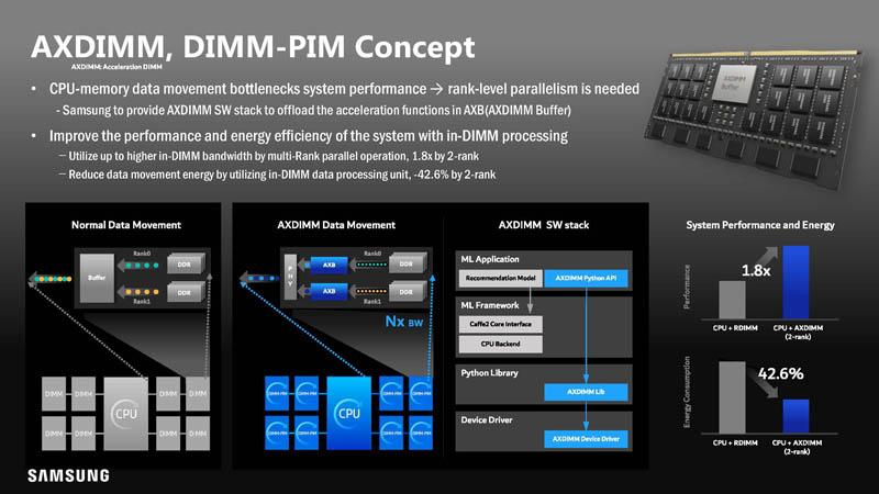 HC33 Samsung HBM2 PIM Aquabolt XL AXDIMM DIMM PIM Concept