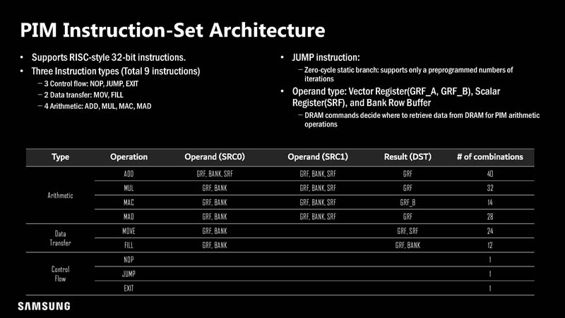 HC33 Samsung HBM2 PIM Aquabolt XL Operations