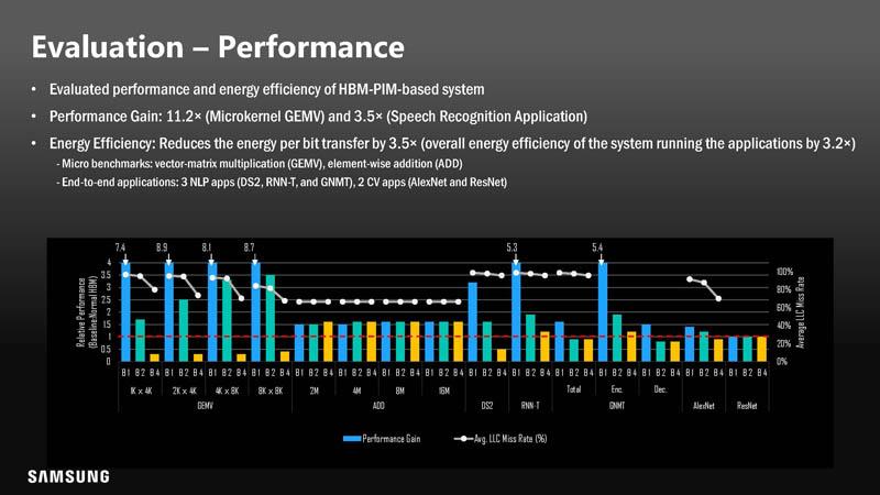HC33 Samsung HBM2 PIM Aquabolt XL Performance