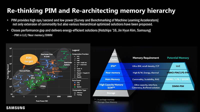 HC33 Samsung HBM2 PIM Aquabolt XL Re Thinking Memory Hierarchy