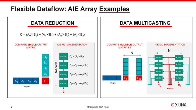 HC33 Xilinx 7nm AI Edge Processors AIE Array Examples