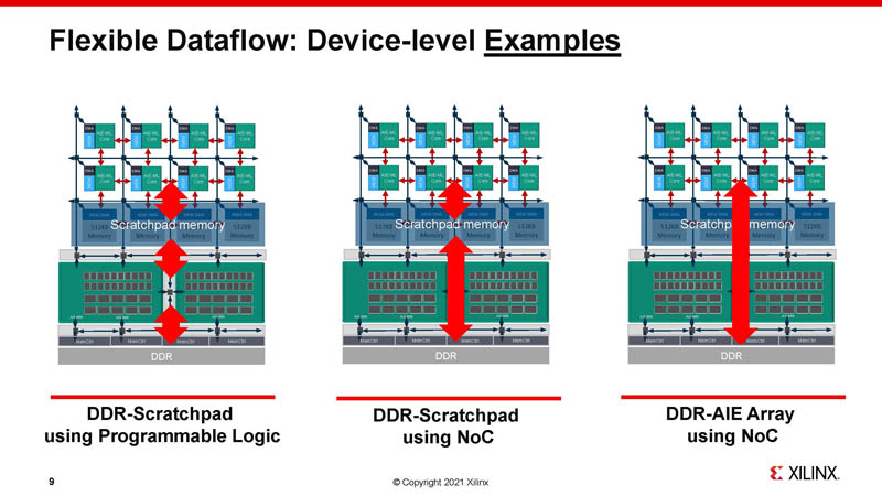 HC33 Xilinx 7nm AI Edge Processors AIE Device Level Examples