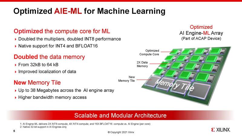 HC33 Xilinx 7nm AI Edge Processors AIE ML For Machine Learning