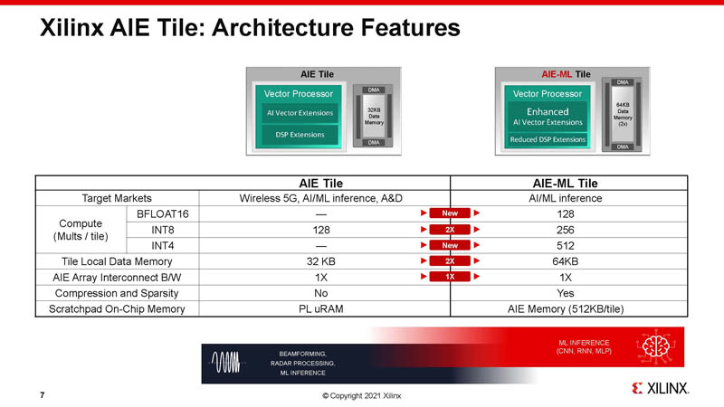 HC33 Xilinx 7nm AI Edge Processors AIE Tile Architecture Features