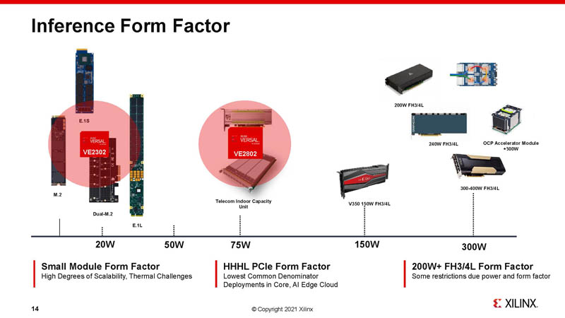 HC33 Xilinx 7nm AI Edge Processors Inference Form Factor