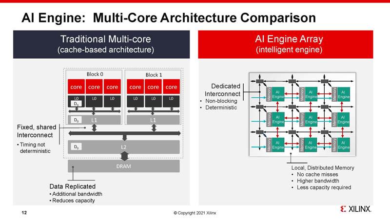 HC33 Xilinx 7nm AI Edge Processors Multi Core Architecture Comparison
