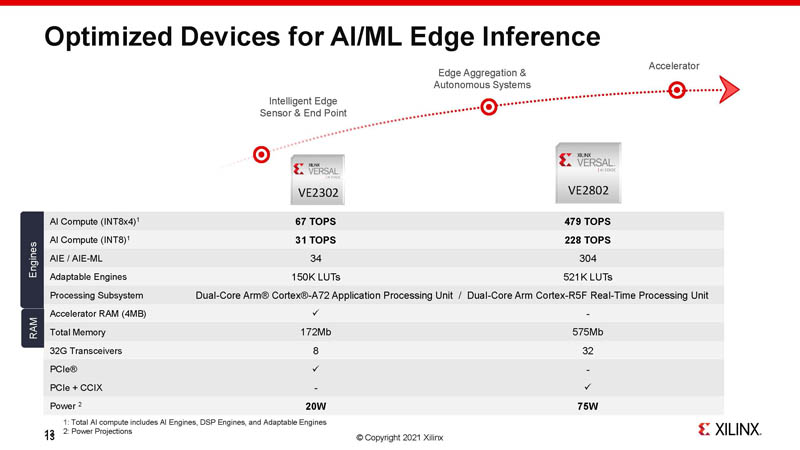 HC33 Xilinx 7nm AI Edge Processors New Models Being Launched