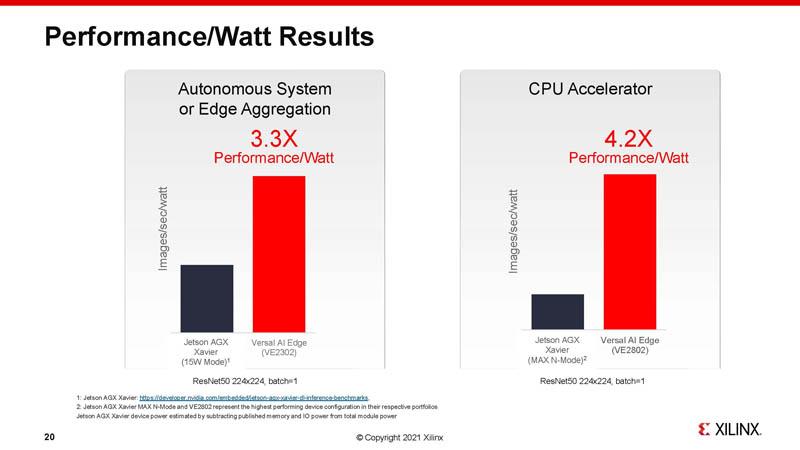 HC33 Xilinx 7nm AI Edge Processors Performance Per Watt