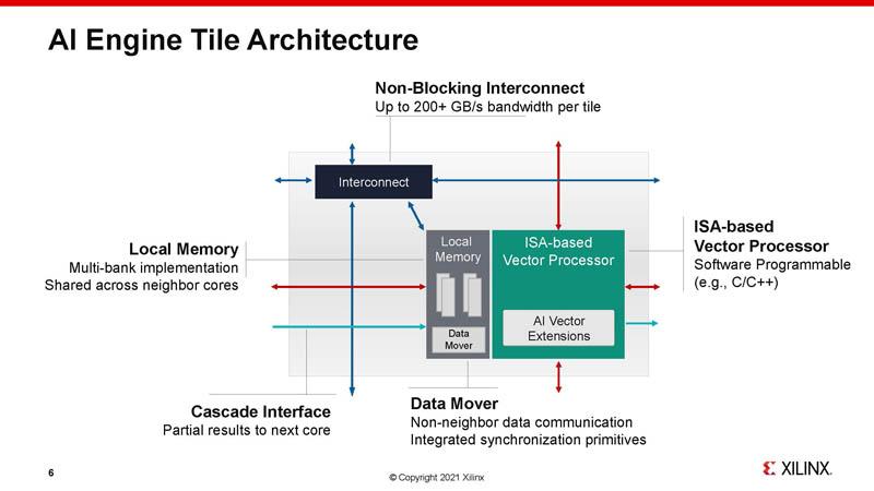HC33 Xilinx 7nm AI Edge Processors Tile Architecture