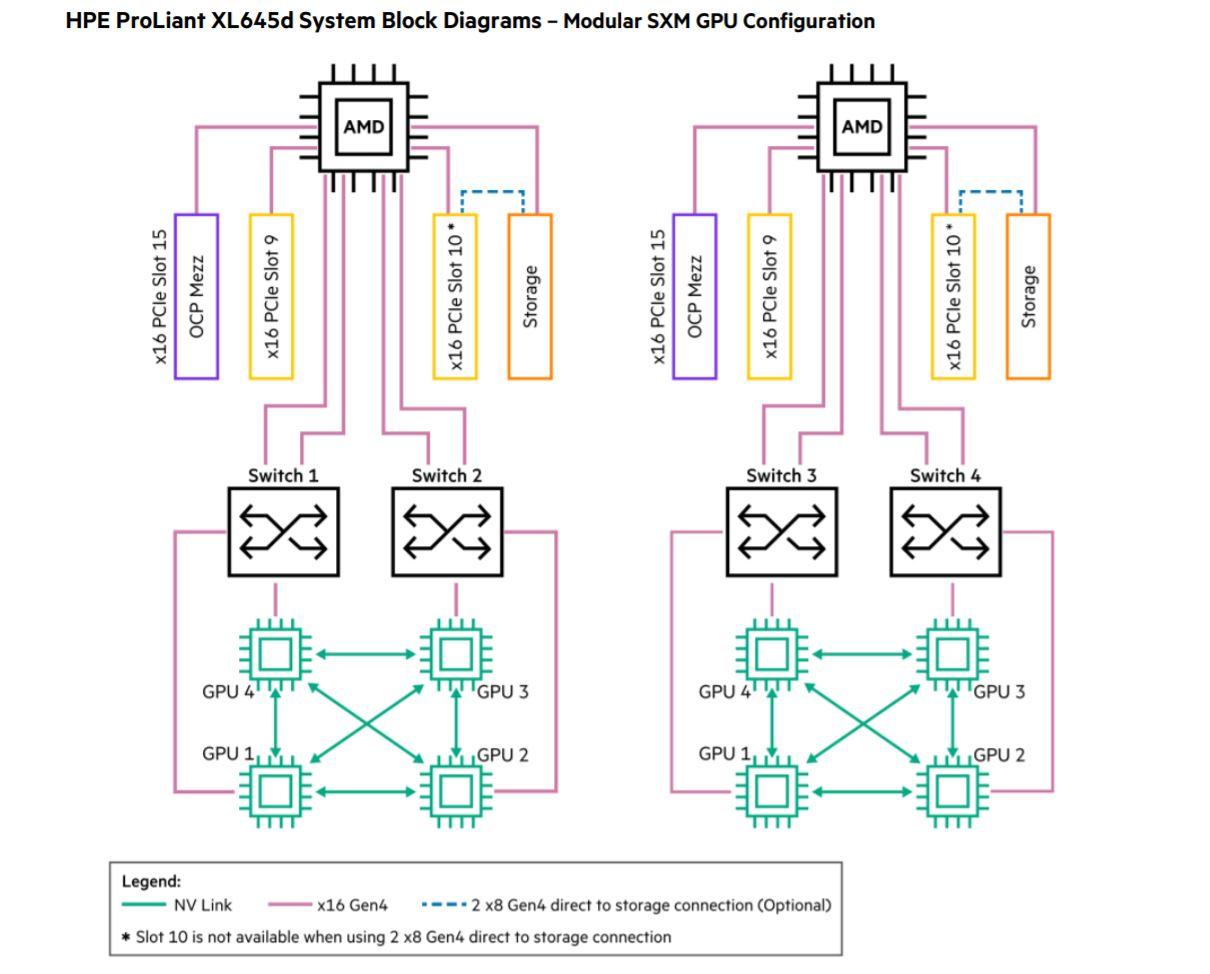 HPE Apollo 6500 Gen10 Plus 2x4x SXM4 GPU Configuration