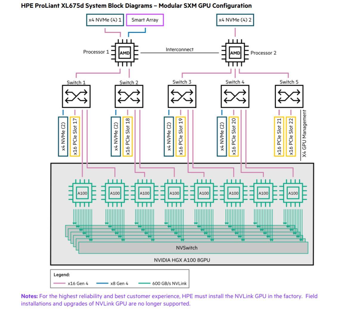 HPE Apollo 6500 Gen10 Plus 8x SXM4 GPU Configuration