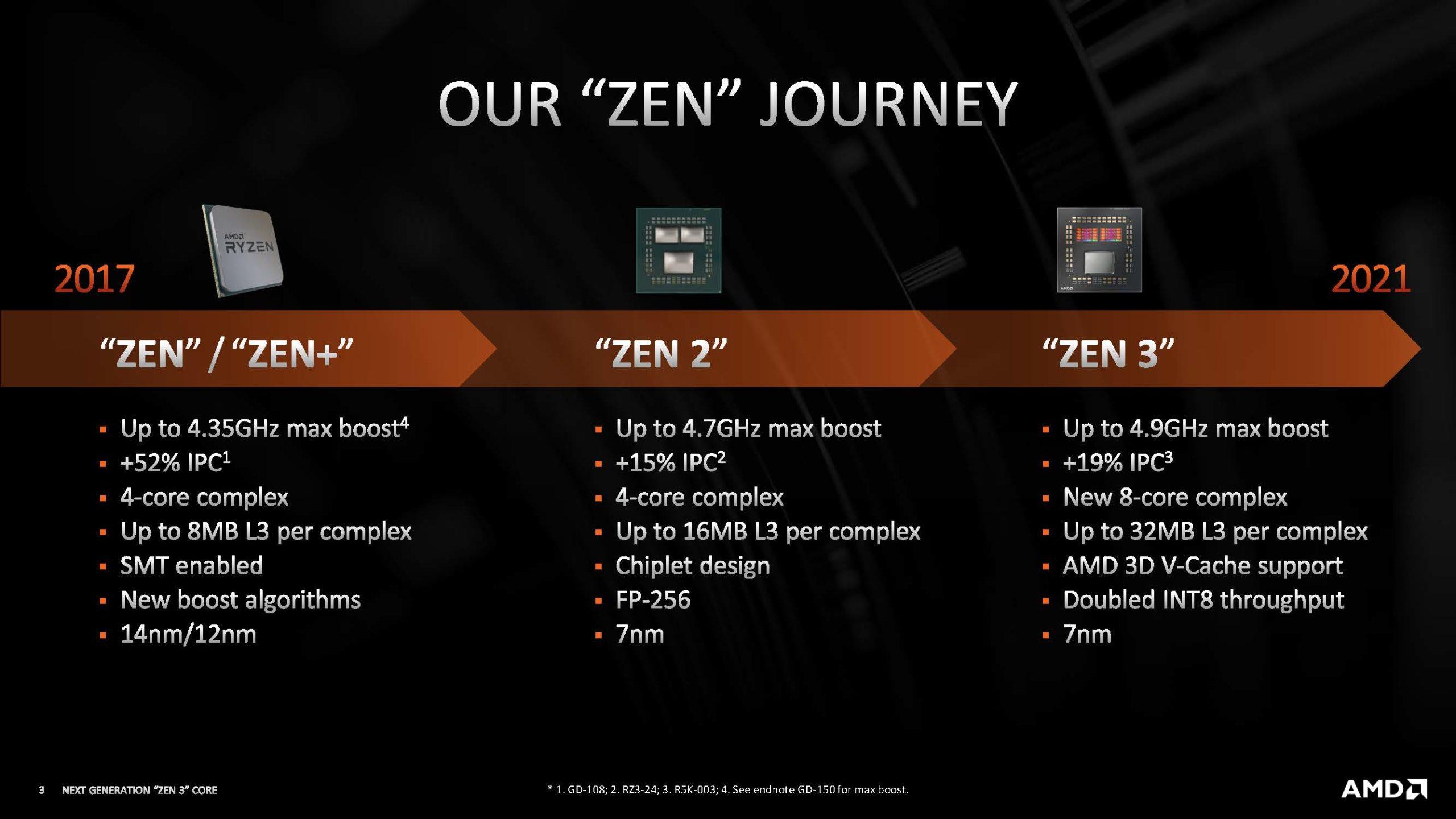 Hot Chips 33 HC33 AMD Zen Journey 1 3