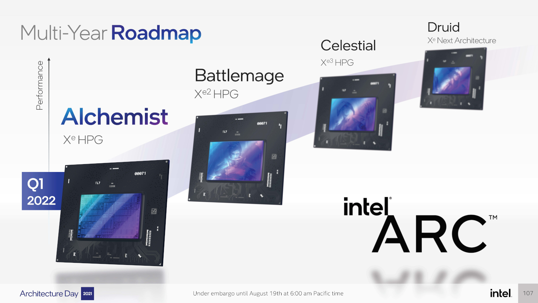 Intel Arc Future Plans