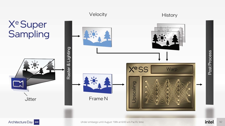 Intel Arc XeSS Temporal