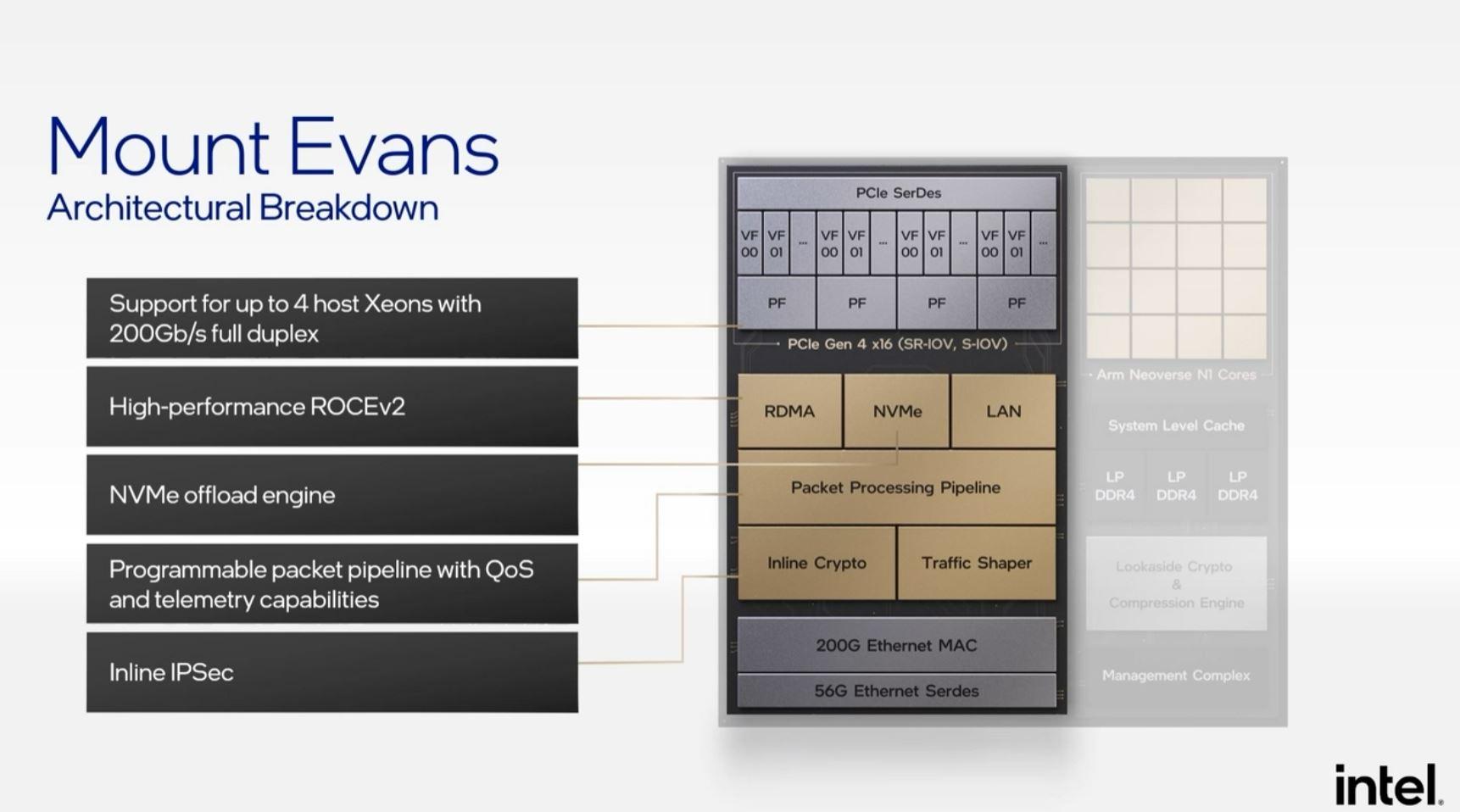 Intel Architecture Day 2021 IPU Mount Evans ASIC Block Diagram Multi Host