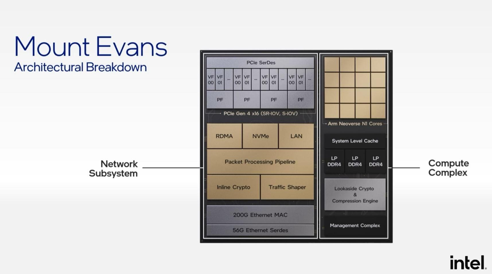 Intel Architecture Day 2021 IPU Mount Evans ASIC Block Diagram