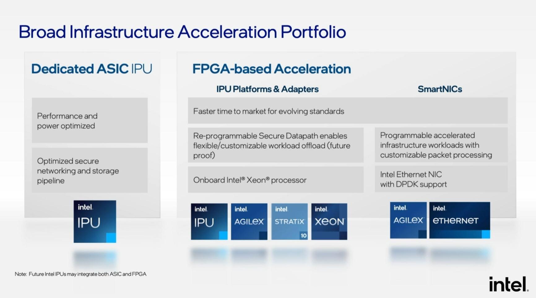 Intel Architecture Day 2021 Intel IPU And Network Portfolio
