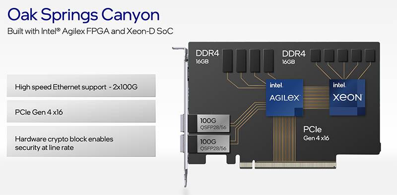 Intel Architecture Day 2021 Oak Springs Canyon Copy