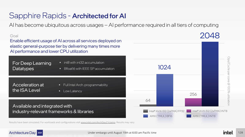 Intel Architecture Day 2021 Sapphire Rapids AI