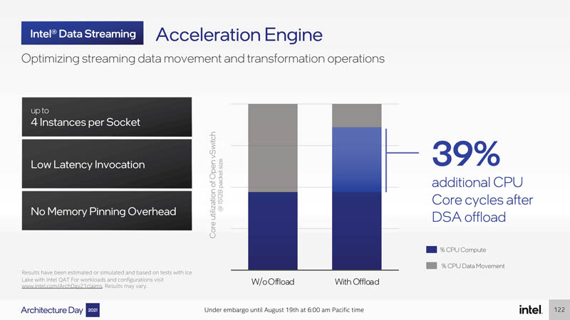 Intel Architecture Day 2021 Sapphire Rapids Acceleration Engine Data Streaming