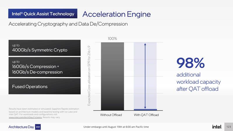 Intel Architecture Day 2021 Sapphire Rapids Acceleration Engine QAT Again