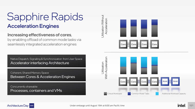 Intel Architecture Day 2021 Sapphire Rapids Acceleration Engines