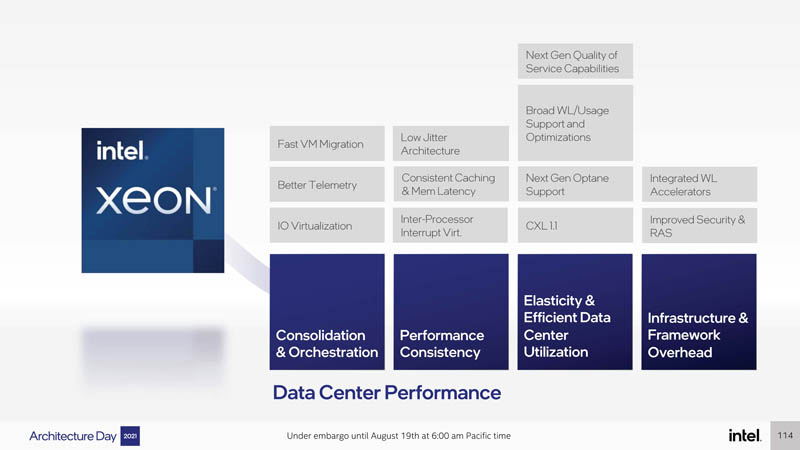 Intel Architecture Day 2021 Sapphire Rapids Data Center Performance