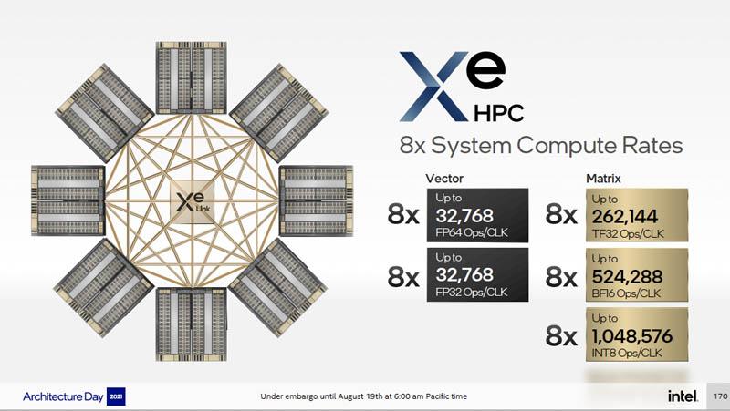 Intel Architecture Day 2021 Xe HPC Ponte Vecchio 8x System Rate
