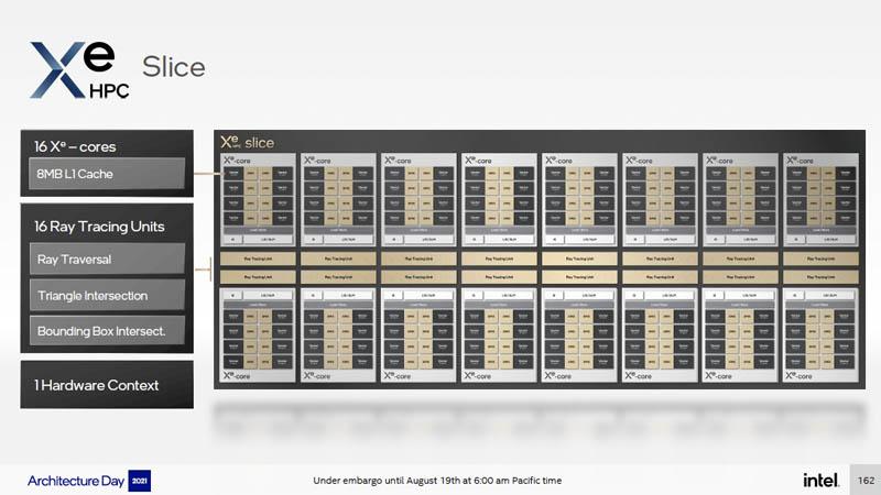Intel Architecture Day 2021 Xe HPC Ponte Vecchio Xe Slice