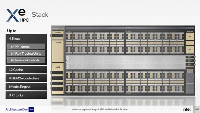 Intel Architecture Day 2021 Xe HPC Ponte Vecchio Xe Stack