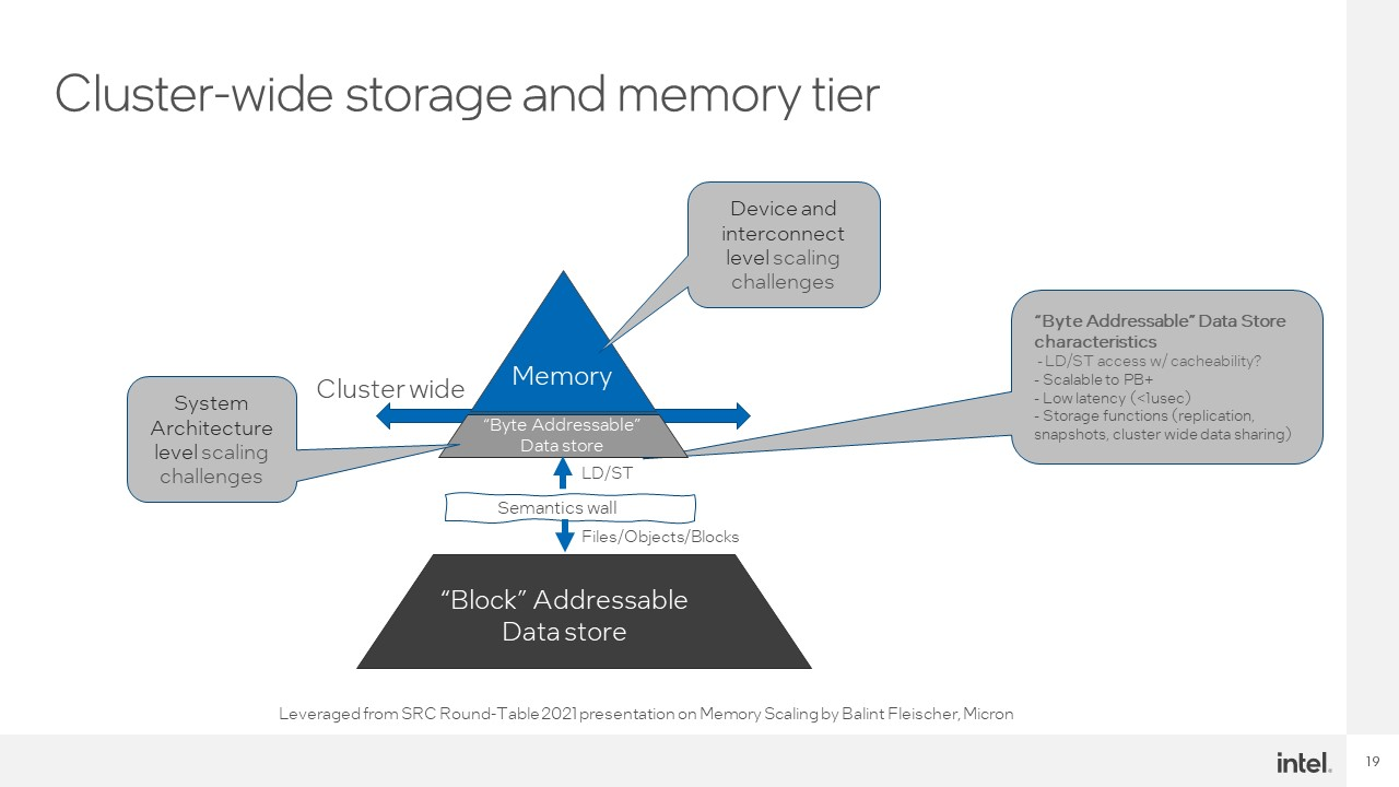 Intel Hot Interconnects 2021 CXL 10 Future Cluster Wide Storage And Memory Tier