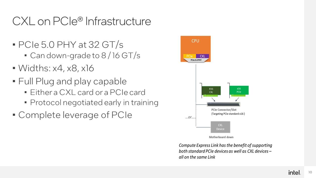 Intel Hot Interconnects 2021 CXL 2 CXL On PCIe Gen5