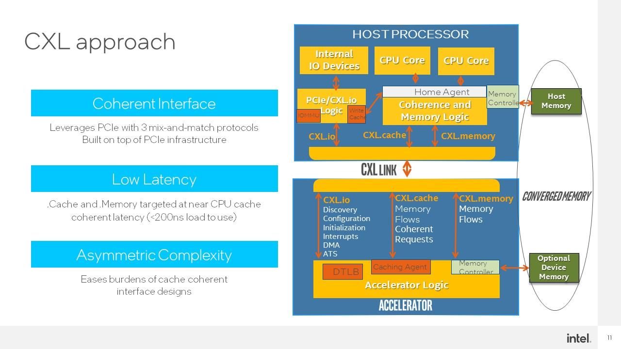 Intel Hot Interconnects 2021 CXL 3 CXL Approach