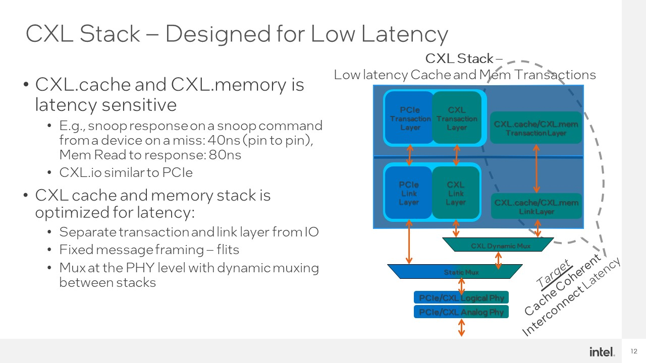 Intel Hot Interconnects 2021 CXL 4 CXL Stack For Low Latency
