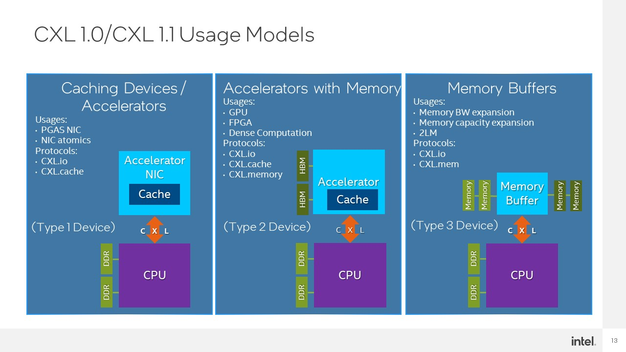 Intel Hot Interconnects 2021 CXL 5 1.0 And 1.1 Usage Models