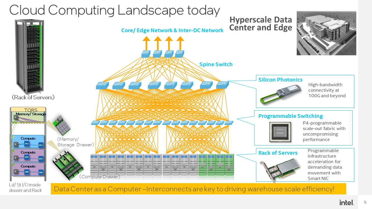 Intel Hot Interconnects 2021 CXL Cloud Computing Landscape Of Today