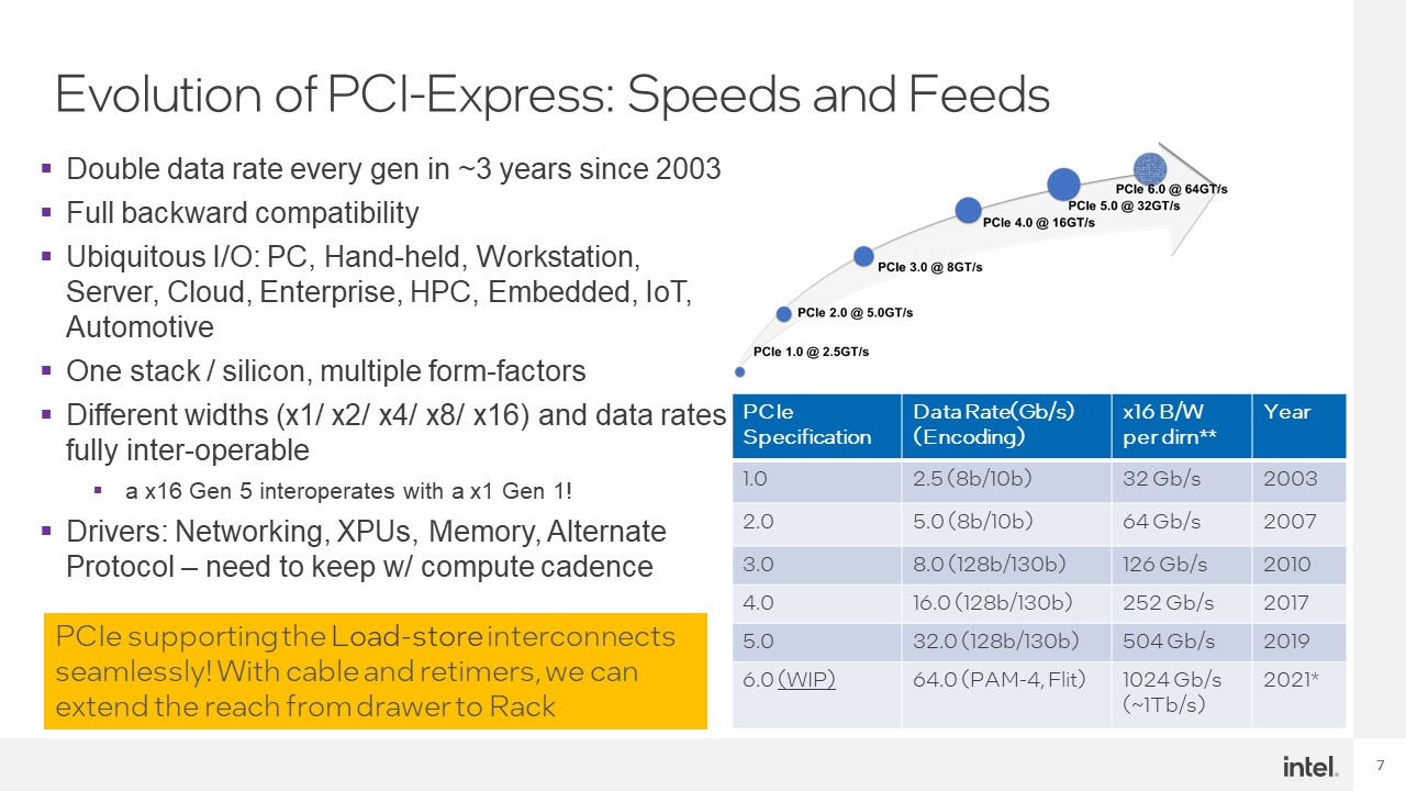 Intel Hot Interconnects 2021 CXL Evolution Of PCIe